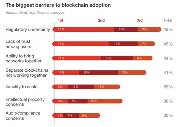 blockchain barriers
